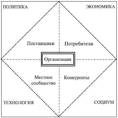 Раздел I Принятие решений в