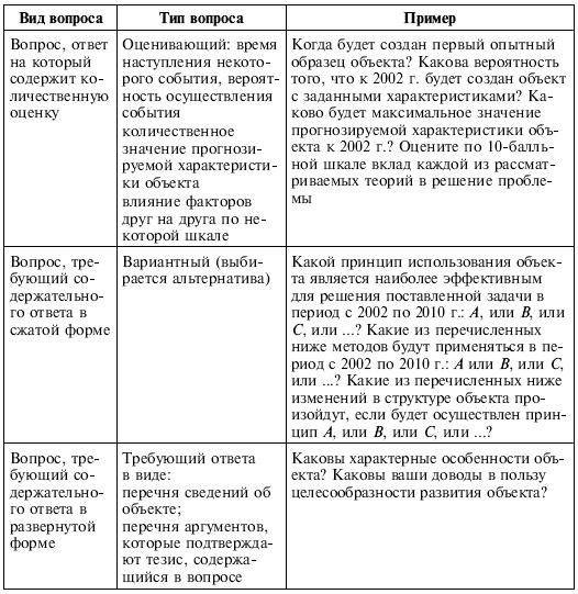 Таблица 8.2Виды и типы