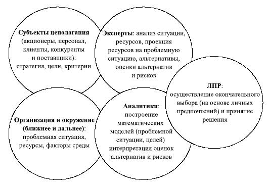 Модель процесса и функции