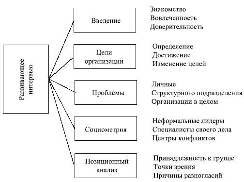 Структурная схема элементов