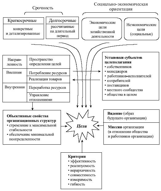 Распределение факторов