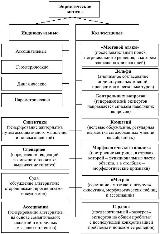 Структурная схема экспертных