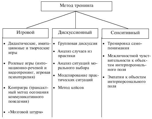 Раздел III Методы разработки