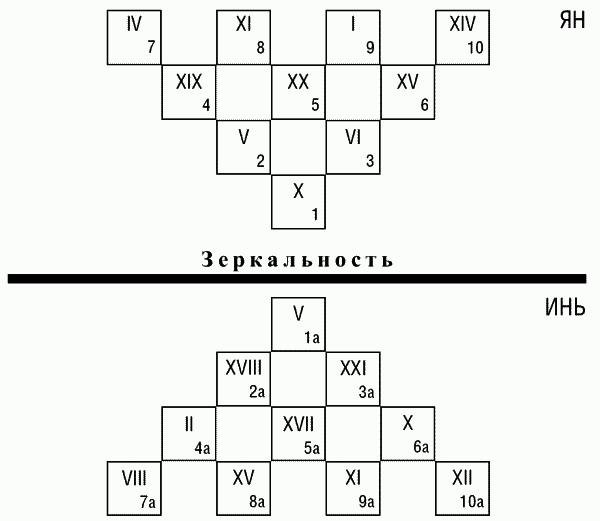 Схема расклада «Зеркальный