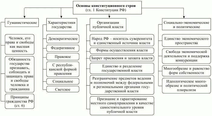 Принцип симметричности основных прав и обязанностей в конституции рф устройства, когда