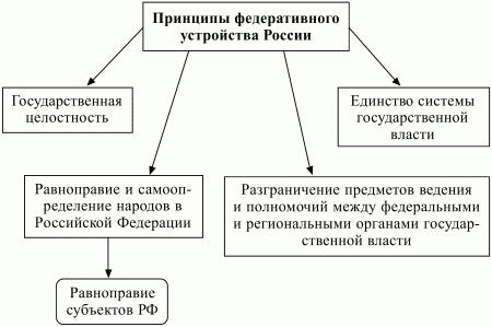 Конституция РФ закрепляет следующие принципы федеративного устройства России (схема 8). Федеративному устройству...