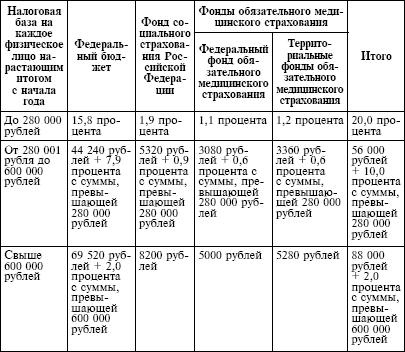 Напомним, что «упрощенцы» определяют объект... — FinRB.ru