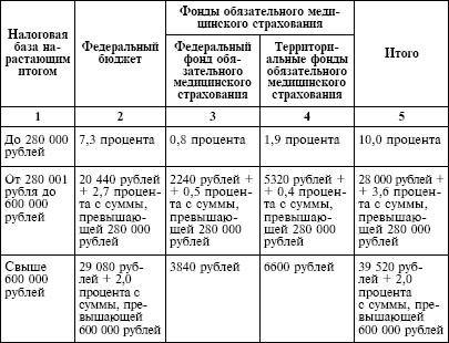 Ст. 217 НК РФ (2018-2019): вопросы и ответы