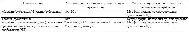 05.024 работы и услуги по специальности рентгенология охранник в офис москва свежие вакансии график 5 2