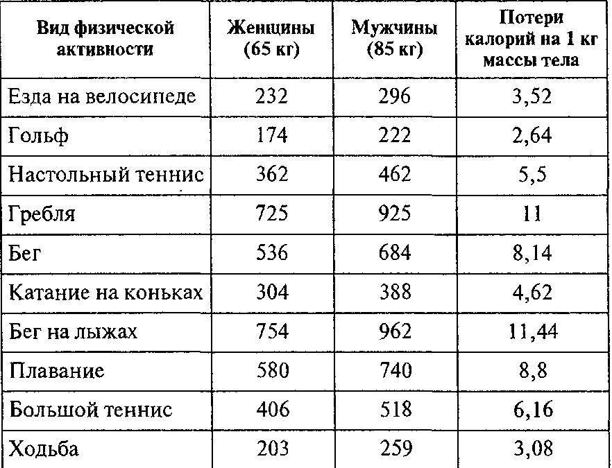 Сколько калорий сжигается за секс