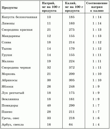 Витамины и микроэлементы таблица содержания витаминов в