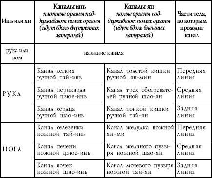 Правила течения и соединения